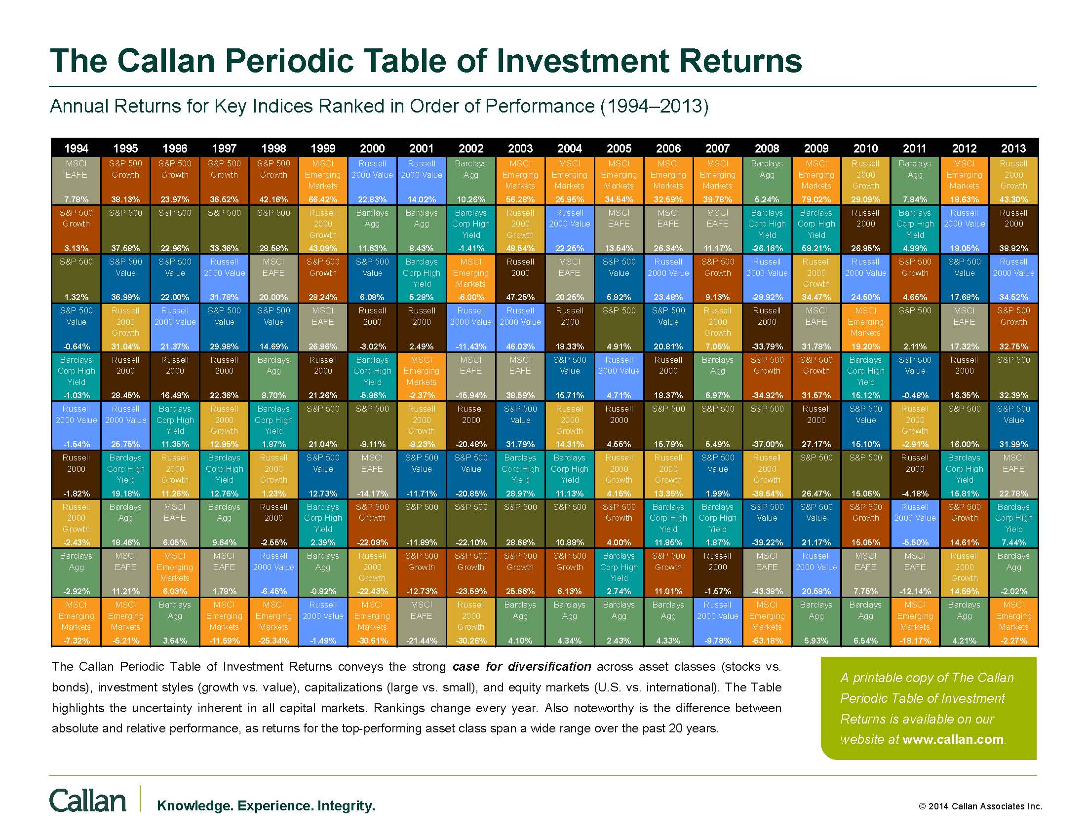 Callan periodic table of investment returns millennial finance callan periodic table of investment returns 2013page1 urtaz